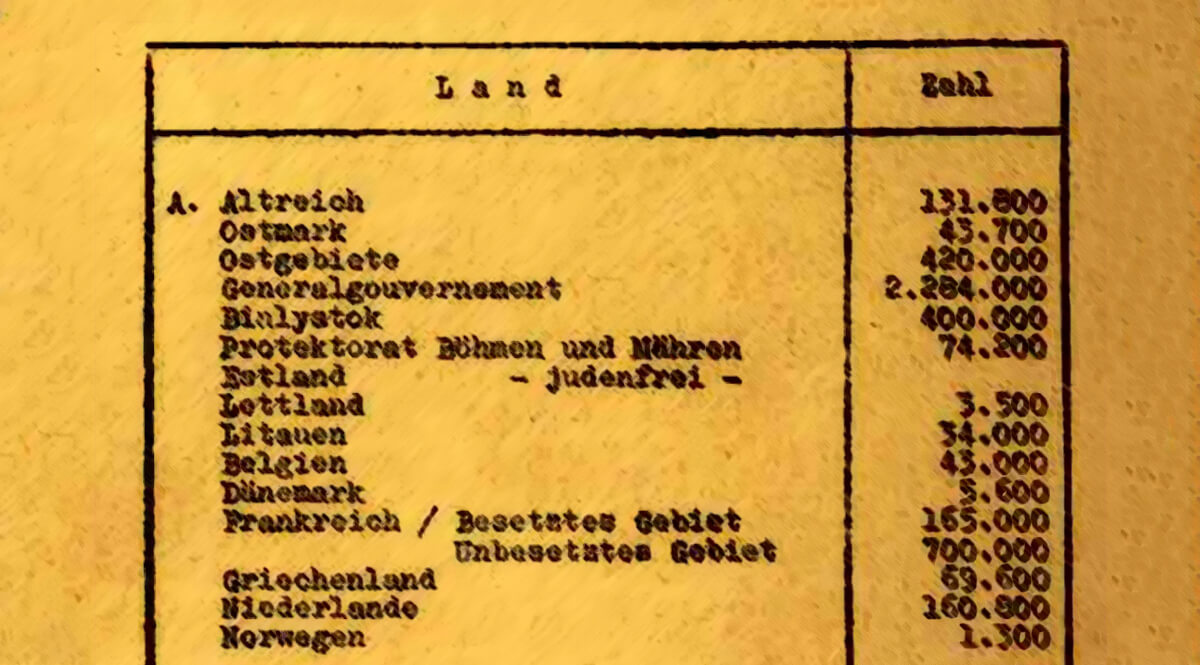 Wannsee Minutes Page 6 - Number of Jews per Territory